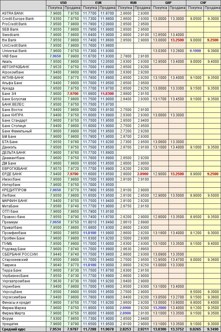 Г витебск курсы валют